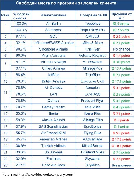 Класация на възможността за закупуване на самолетен билет с мили от FFP