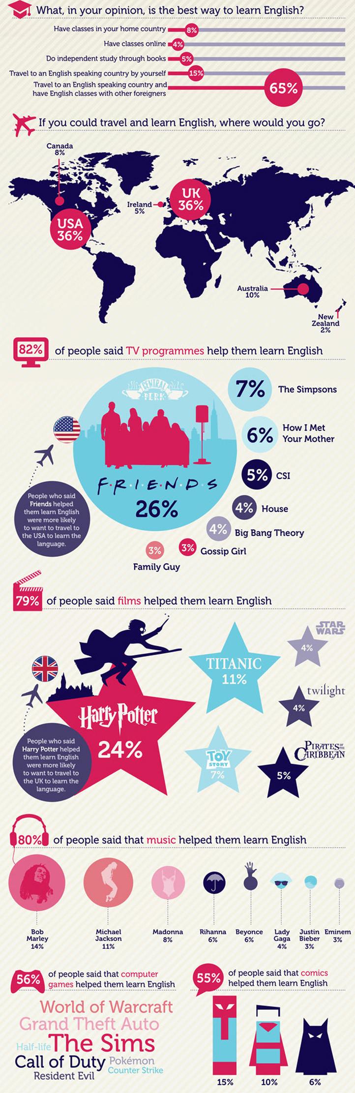 Езикови ваканции в чужбина - как се учи английски